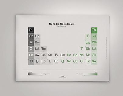 Carbon Conscious / Info Graphics