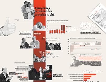 Dyskryminacja w rodzicielstwie - infografika