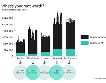 What's your rent worth?