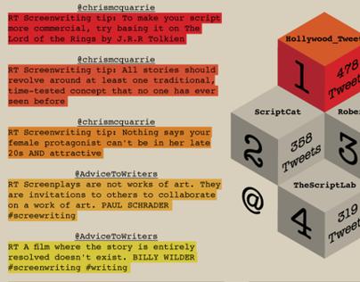 Screenwriting Tweets Infographic - Jan. 2013