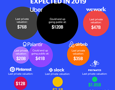 High Profile Tech IPOs Expected in 2019
