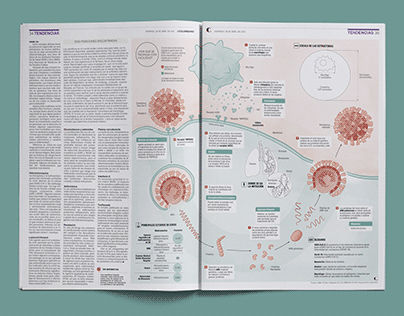 Posibles tratamientos contra el Coronavirus