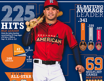 Houston Astros Infographics