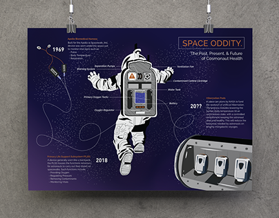 Space Oddity -- Cosmonaut Health Equipment Infographic