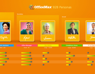 OfficeMax Personas (B2B)