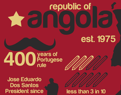African State Infographics