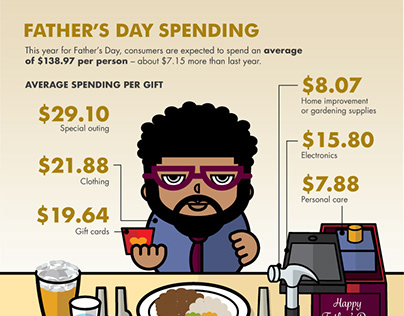 Father's Day Spending (infographic)
