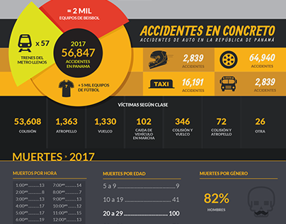 Panama Traffic Accidents Infographic