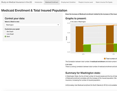 Health Insurance Population in America – Info Viz
