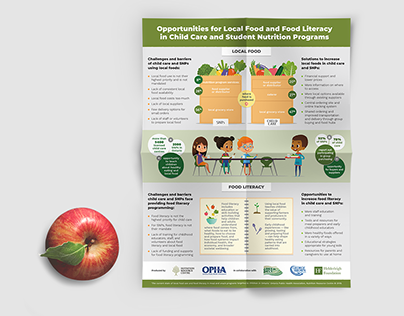 Local Food Infographic