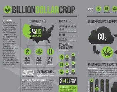 Hemp Ethanol Infographic