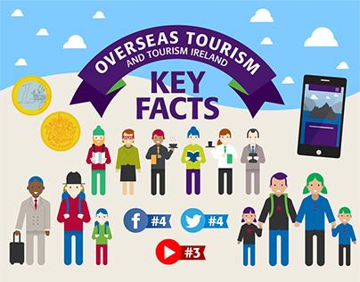 Infographic of Overseas Tourism to island of Ireland