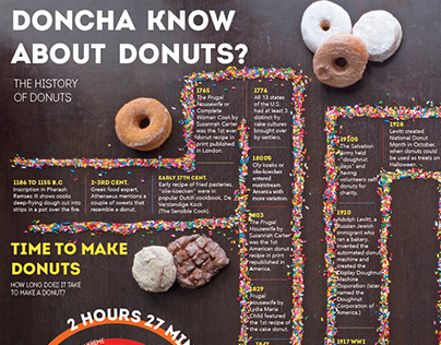 Doncha Know About Donuts?