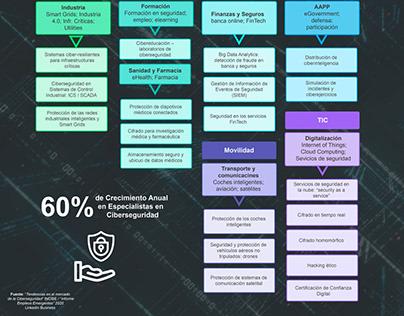 Infografías sobre Ciberseguridad