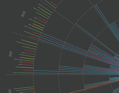 PC RPG Data Visualisation