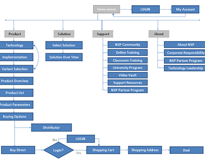 Information Architecture & User Flows