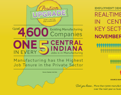 Career UPgrade Infographic for EmployIndy