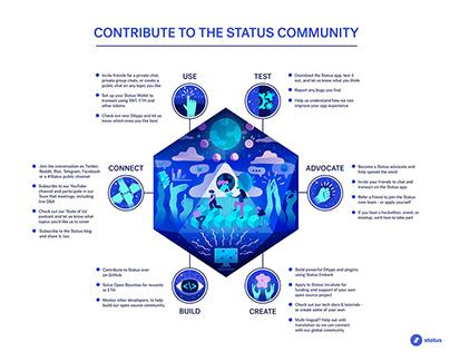 Ethereum Infographic for Status.im