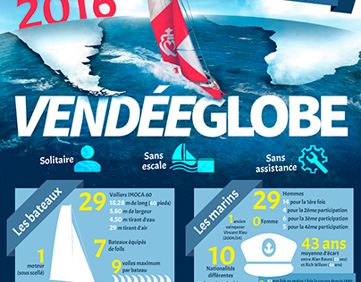 "infographic for the ""Vendée Globe"", 2016"