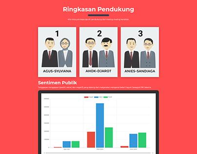 Voteyuk.id - Election sentiment analytics