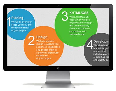 De4Design Website (Design+HTML)