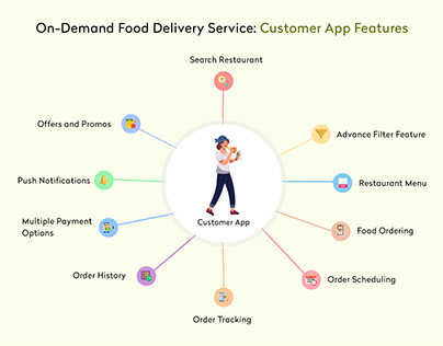 Food Delivery App [Customer App Feature]