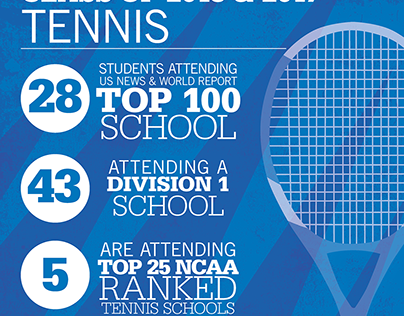 Infographics for IMG Academy