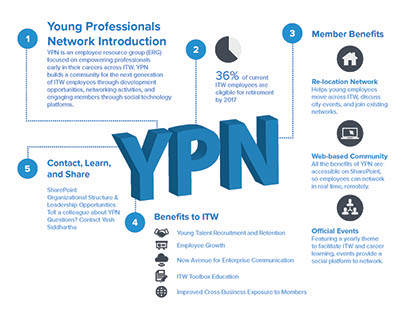 ITW Young Professionals Network Infographic