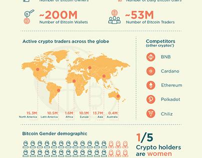 Bitcoin Infographics