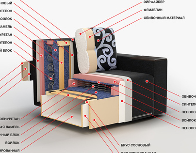 Sofa in the cross section.
