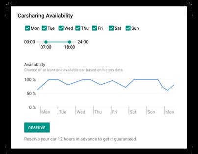 Carsharing Availability