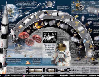 Apollo 11, Apollo 12 & Apollo 13 moon infographic