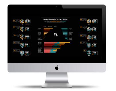 FOX SPORTS Digital Infographic