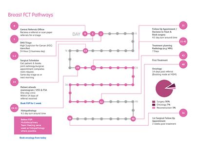 Information Design -  Treatment Pathway