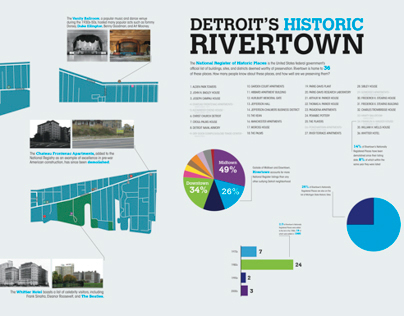 Rivertown Map of Historic Places