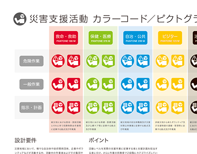 災害支援活動 カラーコード/ピクトグラム