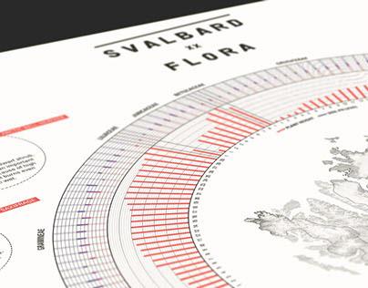 Svalbard Infographics