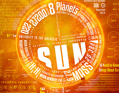 Sun & Planets infographic