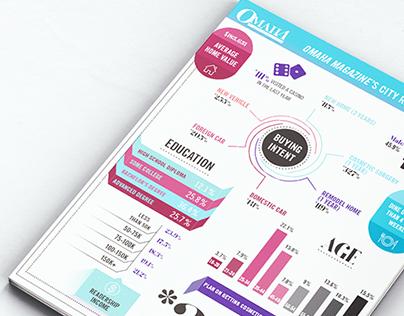 Readership Infographic