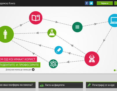 Akademska Kniga Platform