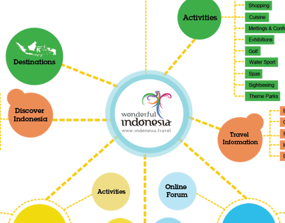 SITE MAP INDONESIA.TRAVEL