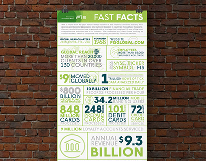 """FIS """"Fast Facts"""" - Infographic"""