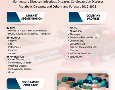 Epigenetics Drugs and Diagnostic Technologies Market