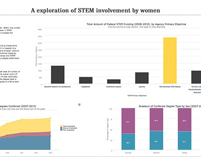Exploration of STEM - Education and Employment