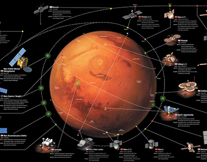 Past and Future Mars Missions