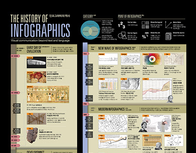 1907 The History Of Infographics