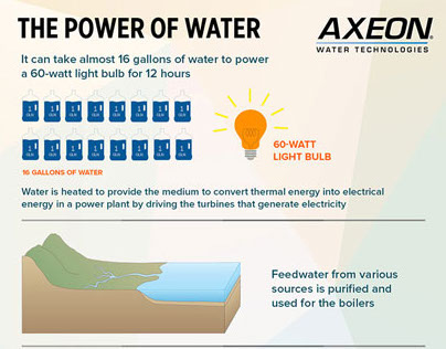 The Power of Water - InfoGraphics