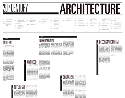20th Century Architecture Timeline
