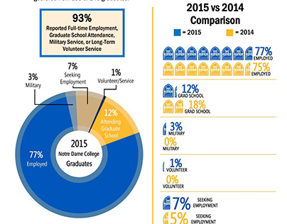 Notre Dame College Class of 2015 Employment Report