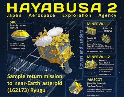 HAYABUSA2 Sample return mission toasteroid